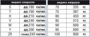 Индекс скорости и нагрузки для шины